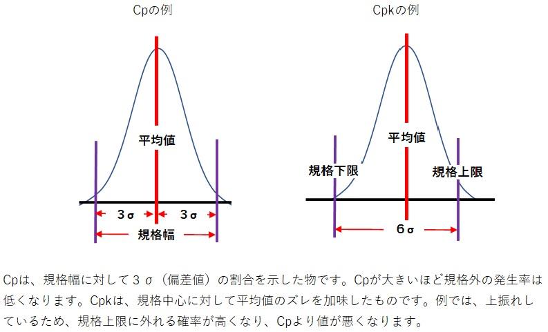 と 工程 は 能力 【生産技術のツボ】工程能力の計算方法と評価方法がこれでわかる!両側規格と片側規格の計算事例